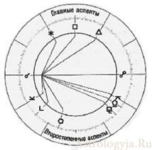 аспекты планет в астрологии
