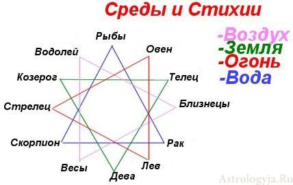 Гороскоп совместимости Лев и Весы  Совместимость знаков
