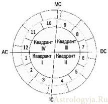 оси, квадранты и дома гороскопа